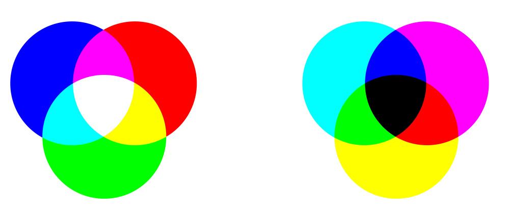 primärfärger sekundärfärger färgcirkel